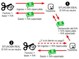 IVA con criterio de devengo y de caja