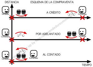 Tipos de compraventa: al contado, por adelantado y a crédito.