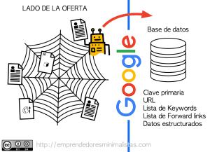 Érase una vez el posicionamiento web en buscadores. Breve historia del SEO y del algoritmo de Google (I).