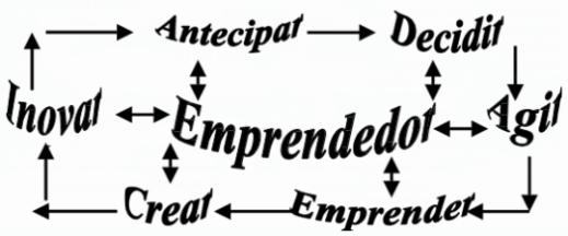 12 fórmulas emprendedoras