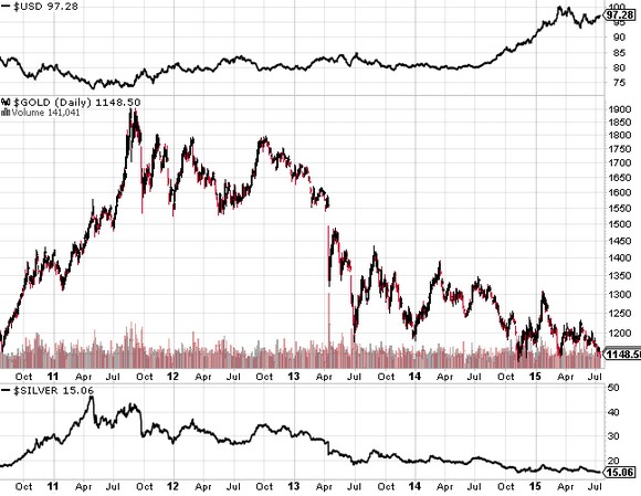 5 Year Chart of Gold
