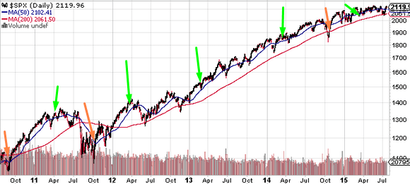 Stock Market Seasonality