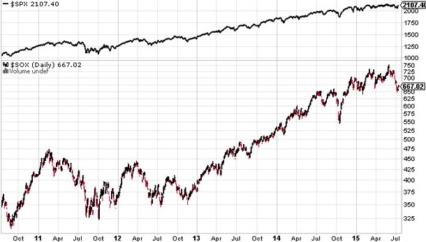 Weekly Chart of the SP500 Index