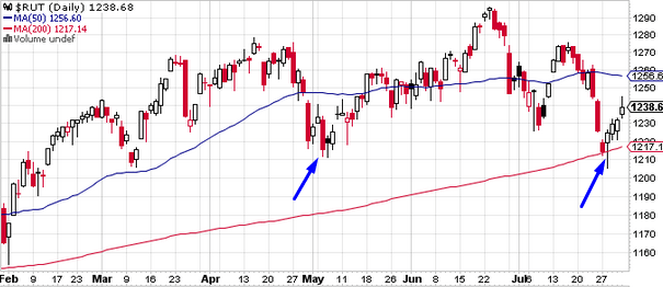 The above daily chart shows the Russel 2000 stock index. The first blue arrow indicates what appears to be a valid sell signal, but over the next 5 sessions the market fails to produce any downside and it simply trades in a range. The trader utilizing a time limit of 5 days would label this as a failed sell signal, and they would close their short trade on the fifth day, possibly without incurring any loss at all. The second blue arrow indicates how the market reversed at the 200 day moving average, a trader going long would once again count days, and give the market five days to start rising or else close the long trade. The market in this case has been rallying, so the trader would keep the long trade open.