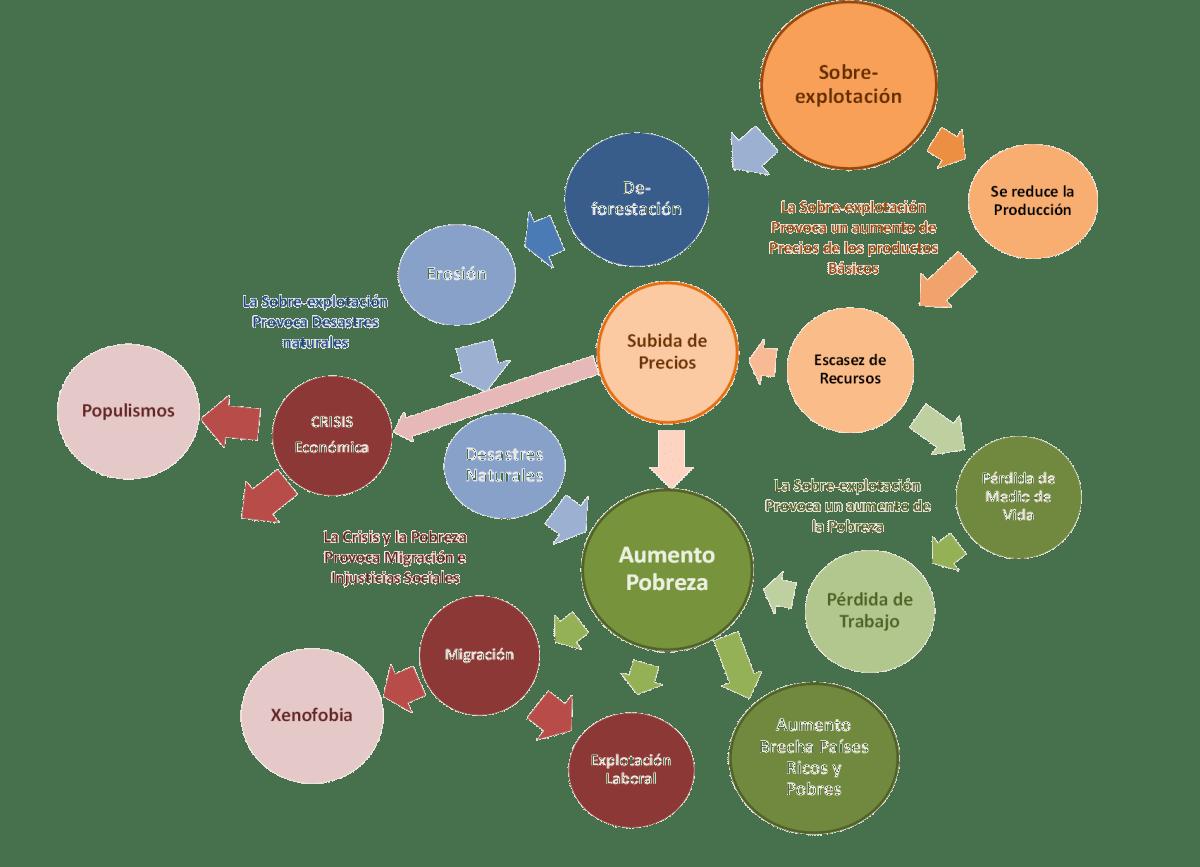 Sistema productivo actual (Lineal)