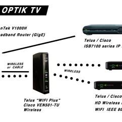 Bell Fibe Tv Wiring Diagram Proximity Switch Telus Optik 29 Images