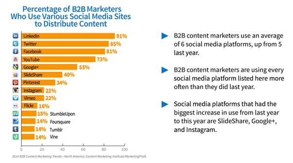 b2b sosyal medya pazarlaması
