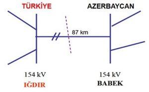 azerbaycankonno