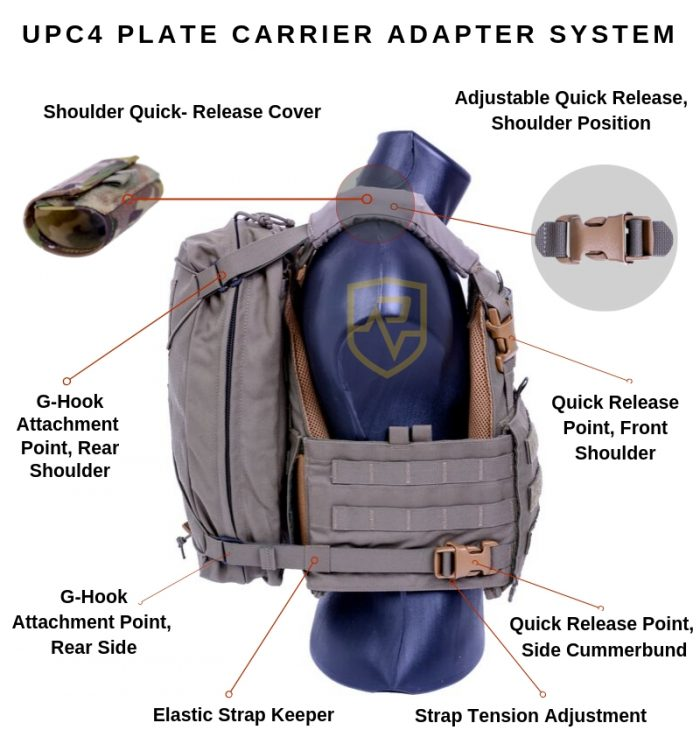 UPC4 Plate Carrier Adapter System