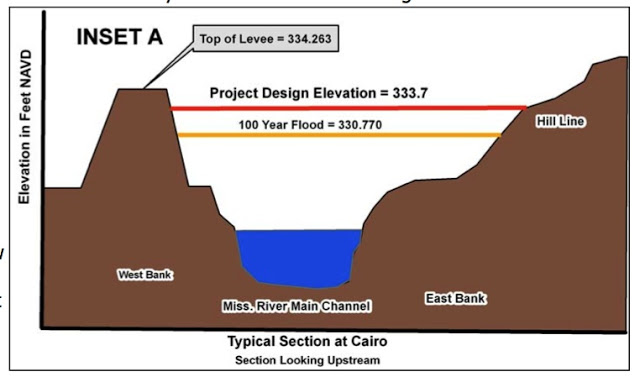 levee cross section diagram fender strat wiring diagrams sect little river research design