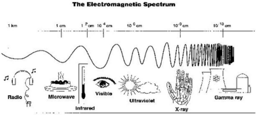 Electromagnetic spectrum homework problems