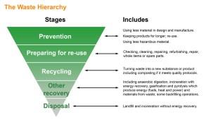 Waste Hierarchy - EMSmastery