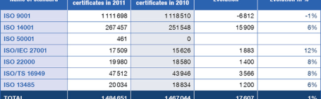 Table of Certifications