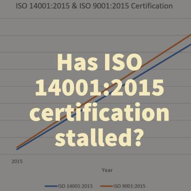Has ISO 14001:2015 certification stalled?