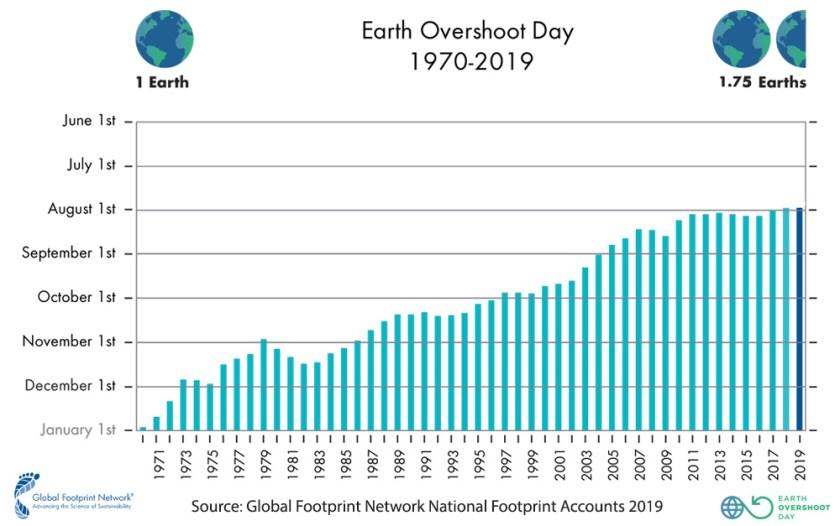 Earth Overshoot Day 1970 - 2019