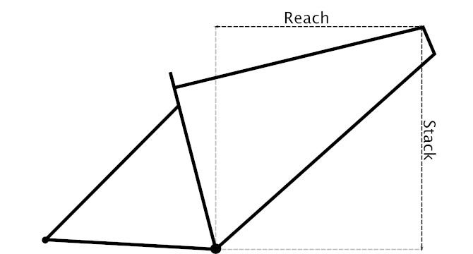 Om rammegeometri og utviklingen