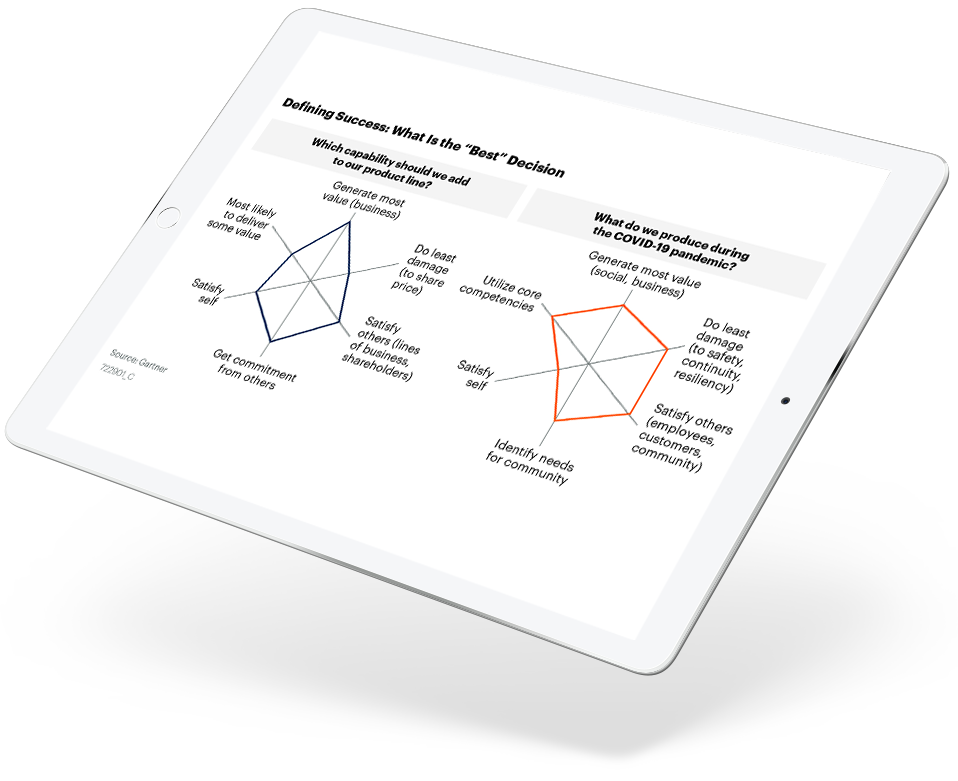 Executive Decision Making Framework in the Time of COVID-19
