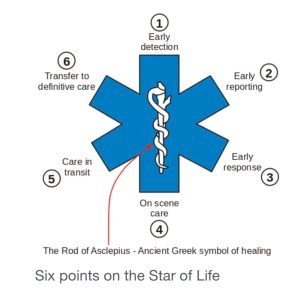 EMT training Star of Life