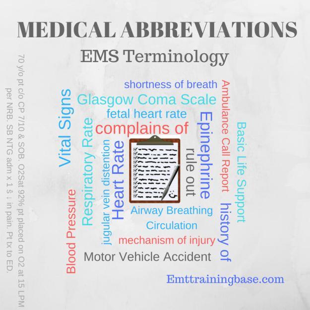Medical Abbreviations Infographic