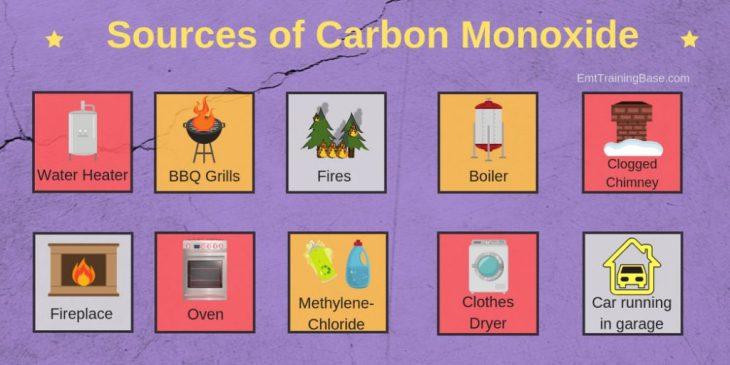 Sources of Carbon Monoxide Infographic