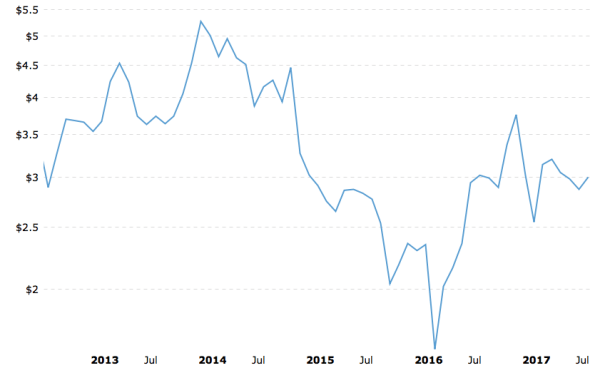 Oil prices weaker but copper up sharply: a monthly review