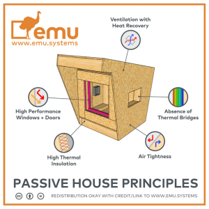 Emu Systems Passive House Principles