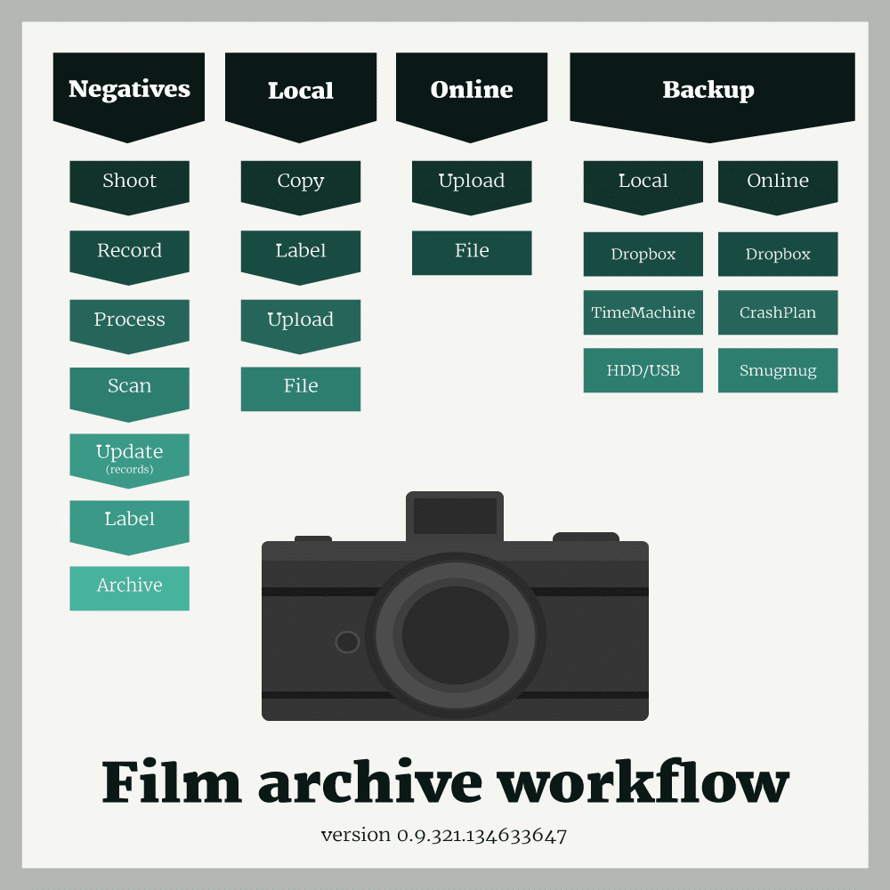 A treatise on dealing with your film archive