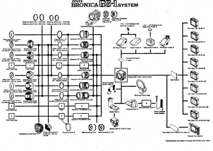 Bronica GS-1 - System Roadmap