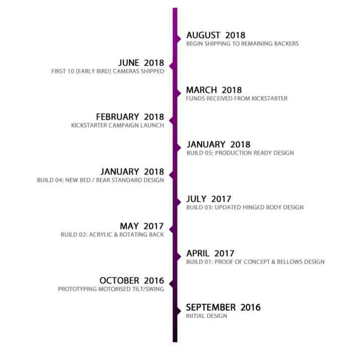 Chroma Timeline