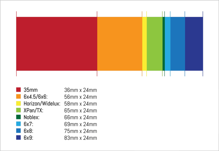 Wide format 35mm film dimensions compared.