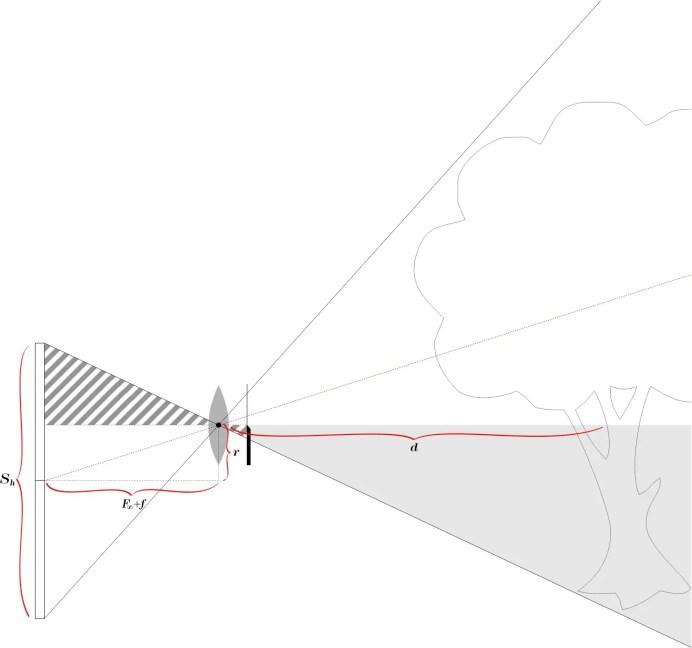 Appx C, Figure 1: Half-lens rise