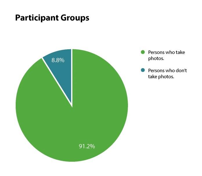 Participant groups