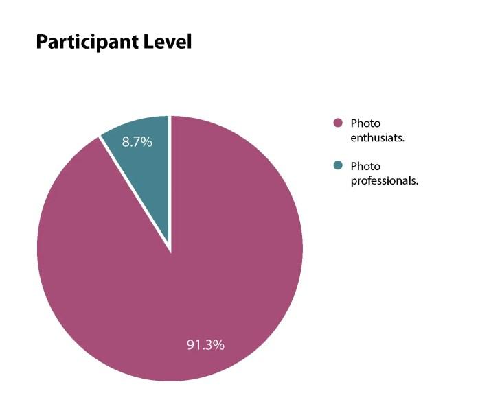 Participant levels
