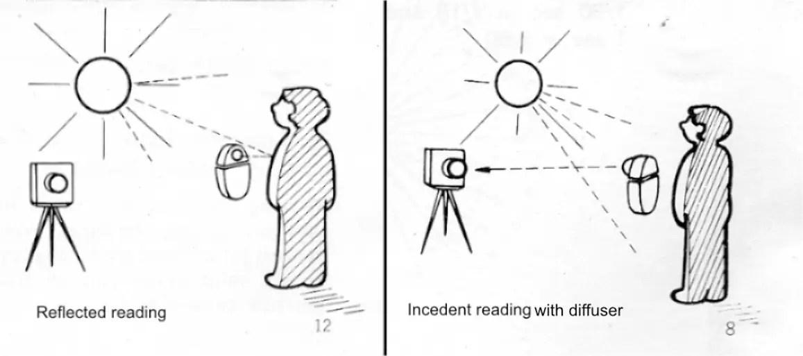 Sketch showing reflected vs incident metering