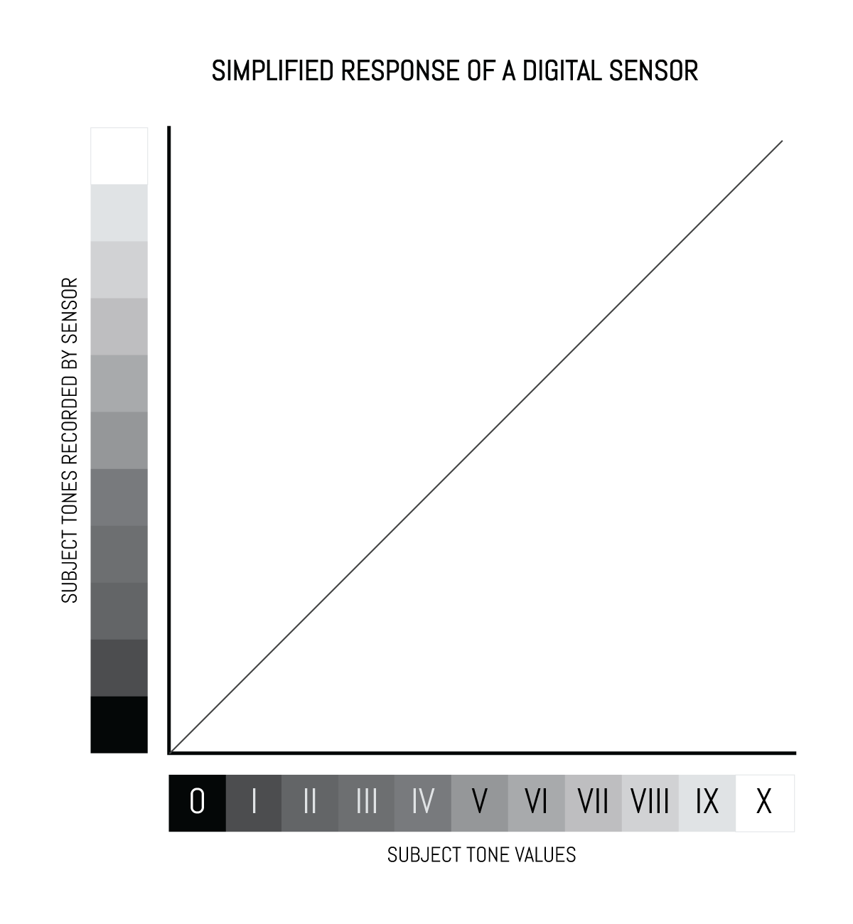 Simplified response of a digital sensor