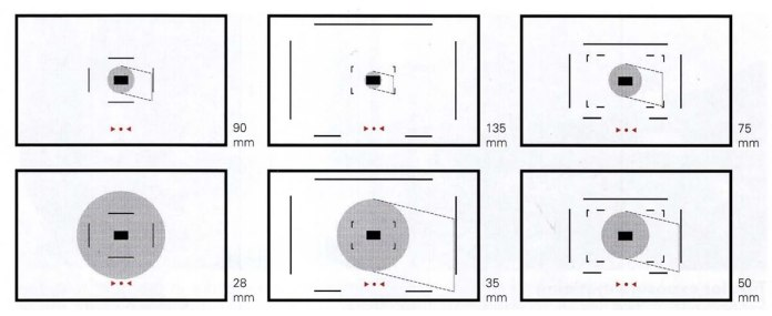 Leica M6 Light Meter Coverage. Illustration credit: Leica documentation