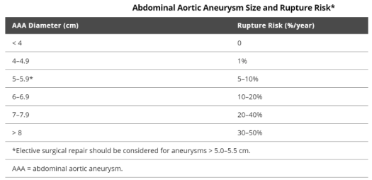 AAA rupture risk