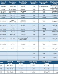 Opiate conversion chart also emupdates  page return if worse rh