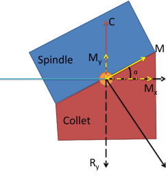 in our figure you can see physical meaning of each of the vectors shown in the free body diagram the collet taper angle is t is the drawbar tension  [ 1024 x 768 Pixel ]