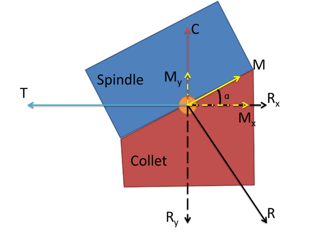 medium resolution of in our figure you can see physical meaning of each of the vectors shown in the free body diagram the collet taper angle is t is the drawbar tension