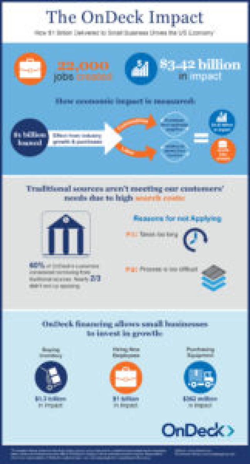 The OnDeck Impact Report   Small Business Loans