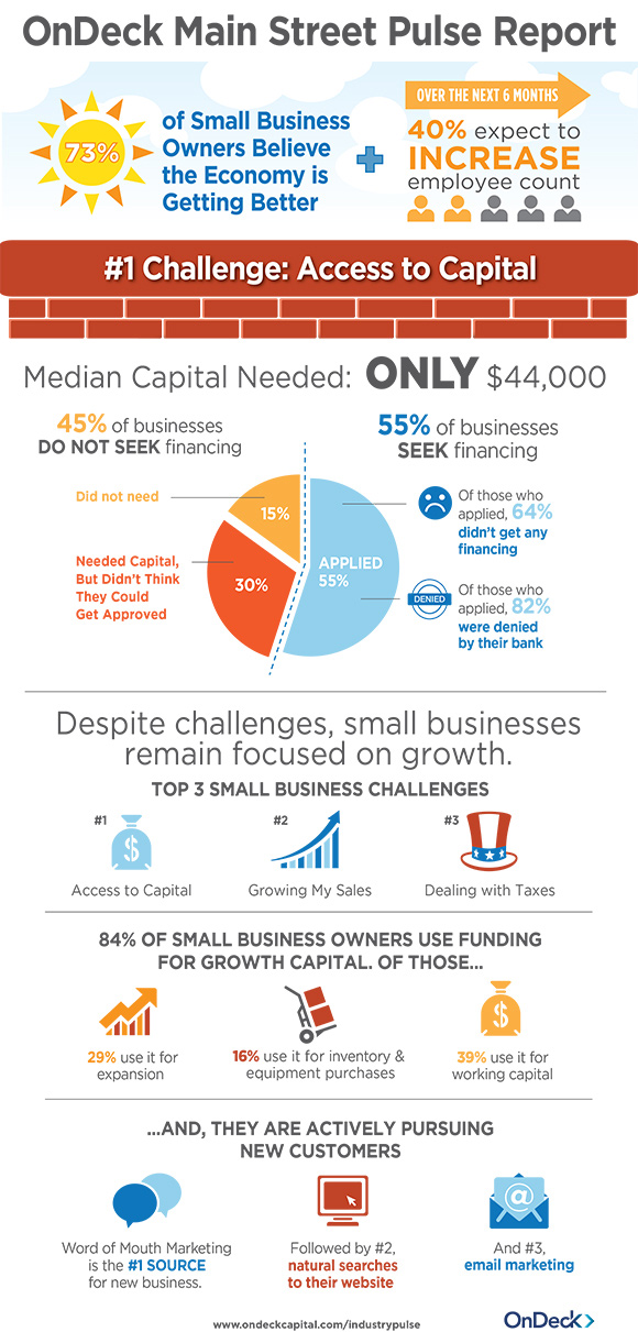 OnDeck | Small Business Loans