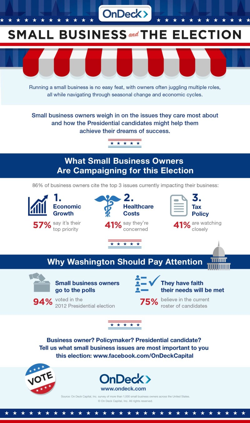 Small Business and the Election