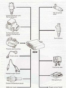 Digifant Engine Management system