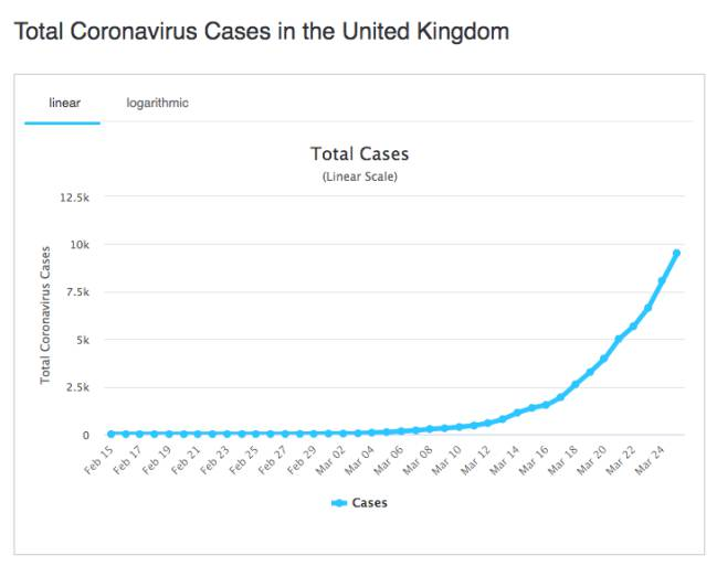 Coronavirus: total UK cases and deaths - 25 March 2020 - AS.com