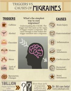 Related to factors like  hormonal imbalance cardiovascular problems inflammation and more refer the chart below for better overview migraines also handy charts help deal with health babamail rh ba bamail