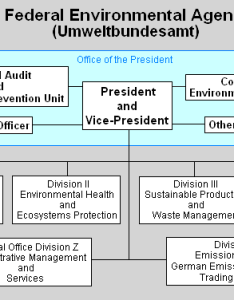 Organization chart of the uba also federal environment agency germany encyclopedia article rh entizendium