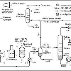 Oil Refining Process Diagram 2009 Yamaha Raptor 700 Wiring Hydrodesulfurization - Encyclopedia Article Citizendium