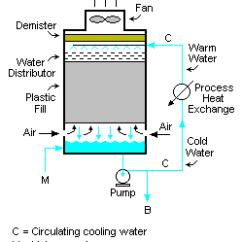 Oil Refinery Layout Diagram Load Cell Wiring Industrial Cooling Tower - Encyclopedia Article Citizendium