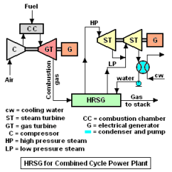 Simple Cycle Power Plant Diagram Lincoln 225 Welder Wiring Steam Generator Encyclopedia Article Citizendium